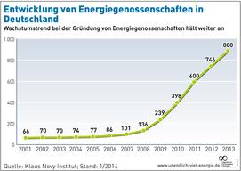 AEE_Entwicklung_Energiegenossenschaften_2013_Jan14_72dpi