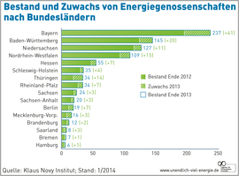 AEE_Zuwachs_Energiegenossenschaften_Bundeslaender_2013_Jan14_72dpi