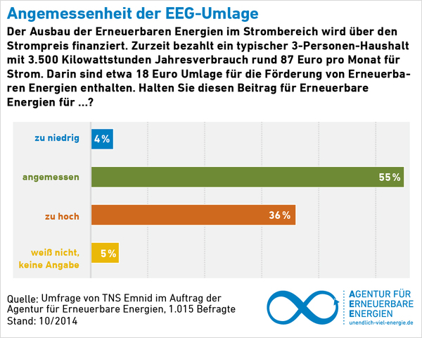 akzeptanzumfrage 2014 92 prozent der deutschen unterst tzen den ausbau erneuerbarer energien. Black Bedroom Furniture Sets. Home Design Ideas