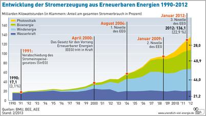 AEE_Entwicklung_EE-Stromerzeugung_1990-2012_Feb13_72dpi