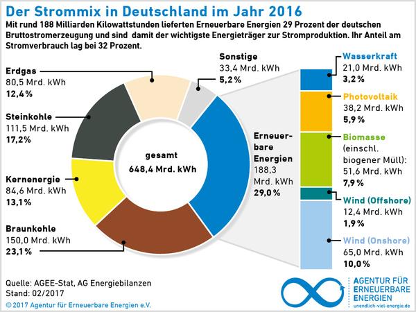 Der Strommix in Deutschland im Jahr 2016