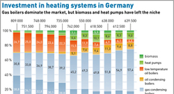 AEE_Investment_in_heating_systems_in_Germany-01_72dpi
