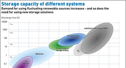 AEE_Storage_capacity_of_different_systems-01_72dpi