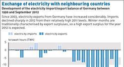 Electricity Exchange Neighbouring Countries_en2013_72dpi