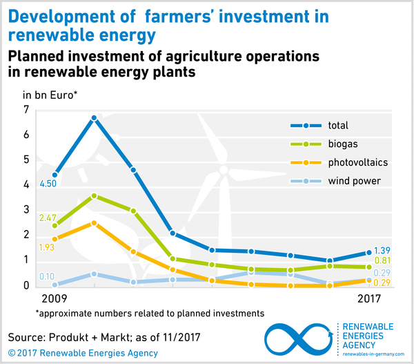 AEE_Grafik_Investitionen_landwirt_Betriebe_2009_2017_Nov17_EN_72dpi