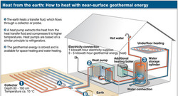 Heating_with_geothermal_energy_72dpi