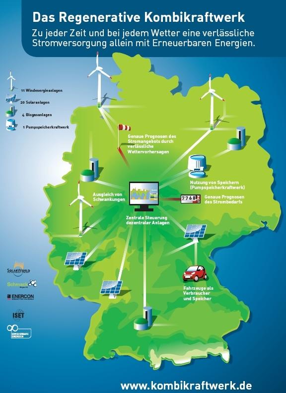 FAQ Erneuerbare Energien allgemein - Agentur für Erneuerbare Energien
