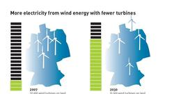 more_wind_energy_with_fewer_turbines_72dpi