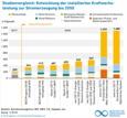 Infografik des Monats: Entwicklung der installierten Kraftwerksleistung zur Stromerzeugung bis 2050