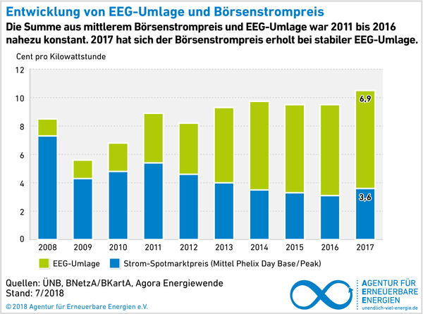 AEE_Boersenstrompreis_vs_EEG-Umlage_Jul18_72dpi