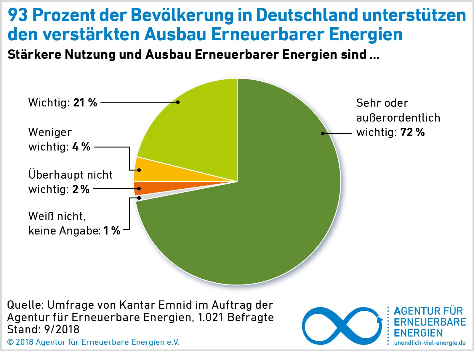Prognosen Zur Stromversorgung Der Zukunft Agentur Für Erneuerbare