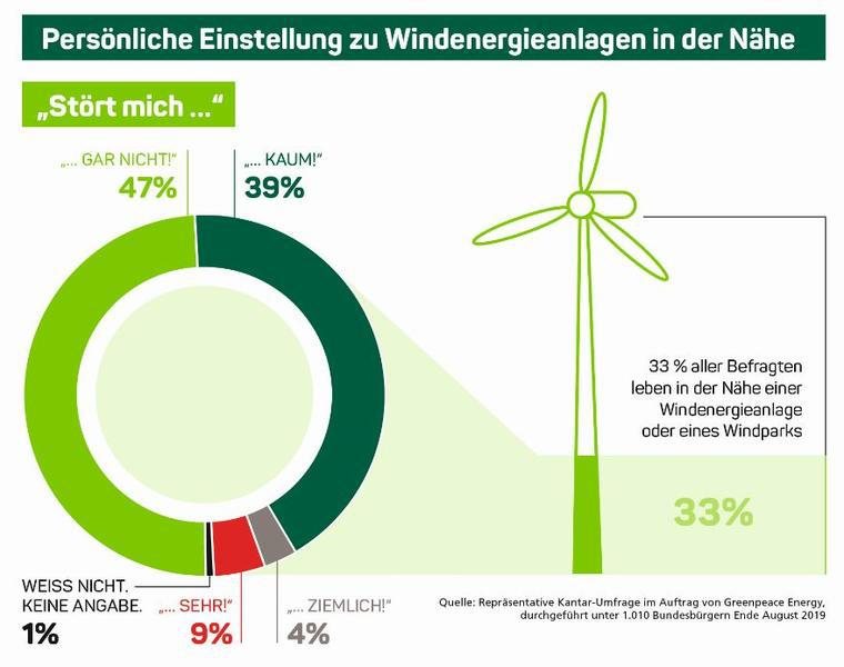 GreenpeaceEnergy_Grafik_Windumfrage_72dpi