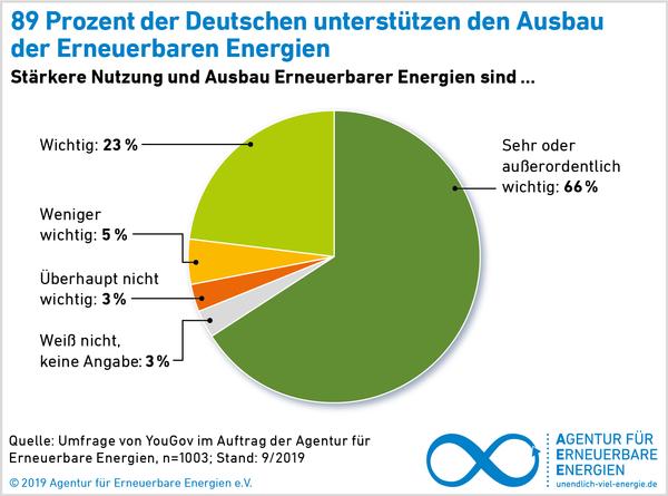 AEE_akzeptanzumfrage2019_Unterstuetzung_Ausbau_72dpi