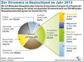 Neue Grafiken der Agentur für Erneuerbare Energien