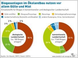Biogas im Ökolandbau