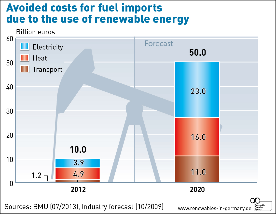 AEE_Avoided_costs_fuel_imports_due_to_RE_jul13