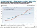 Bundeskabinett verabschiedet Entwurf zur EEG-Novelle