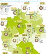 Aktuelle Daten zur EE-Stromerzeugung in den Bundesländern