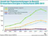 Erneuerbaren-Branche punktet mit Patenten