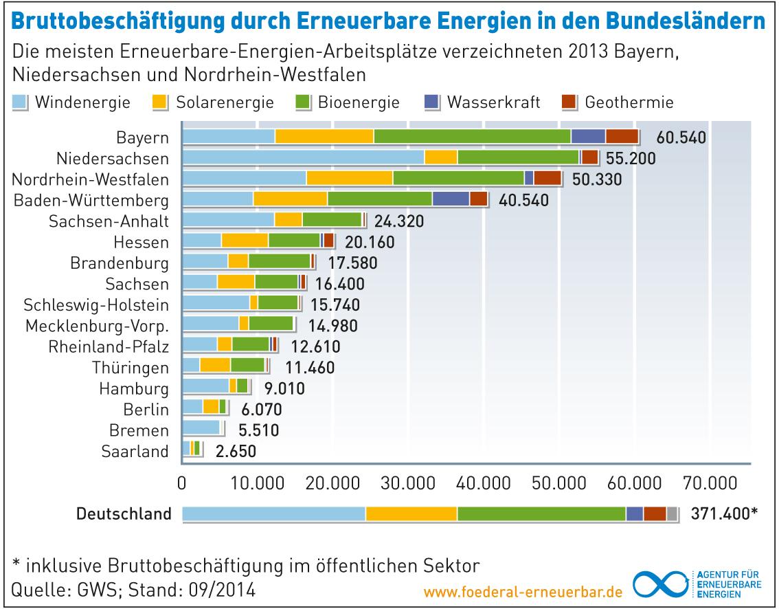 Grafiken - Agentur für Erneuerbare Energien