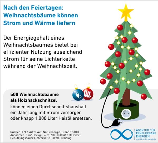 Weihnachtsbäume liefern grüne Energie - Agentur für Erneuerbare Energien