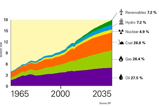 der lkonzern bp prognostiziert dass 2035 immer noch 80 prozent des energieverbrauchs durch. Black Bedroom Furniture Sets. Home Design Ideas