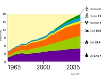 bp_energy_outlook2035
