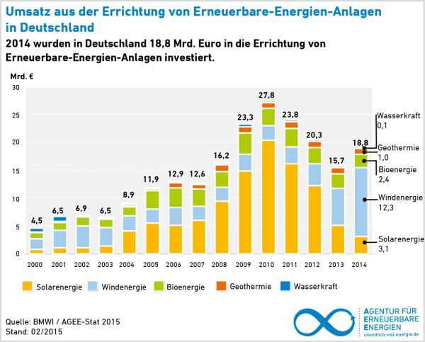 AEE_EE-Investitionen_2000-2014_feb14_GoodReason6