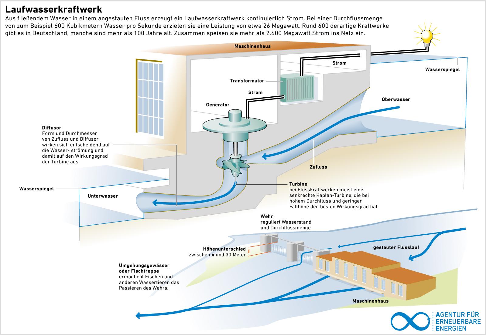 Wasserkraftwerke wie gibt deutschland 2016 es in viele Wissentest: Wissenstest: