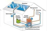 ... eine Solarthermieanlage?