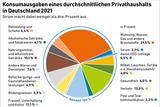 Konsumausgaben eines durchschnittlichen Privathaushalts in Deutschland 2021