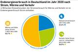 Endenergieverbrauch in Deutschland