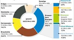 Energiemix deutschland 2020